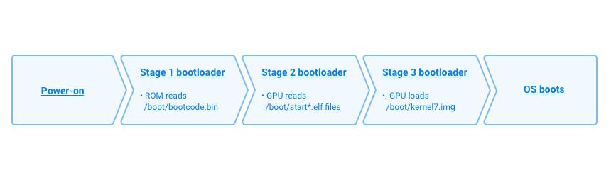 The standard (non-U-Boot) boot process